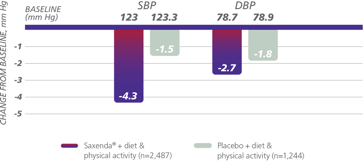 effects of obesity secondary endpoints saxenda liraglutide