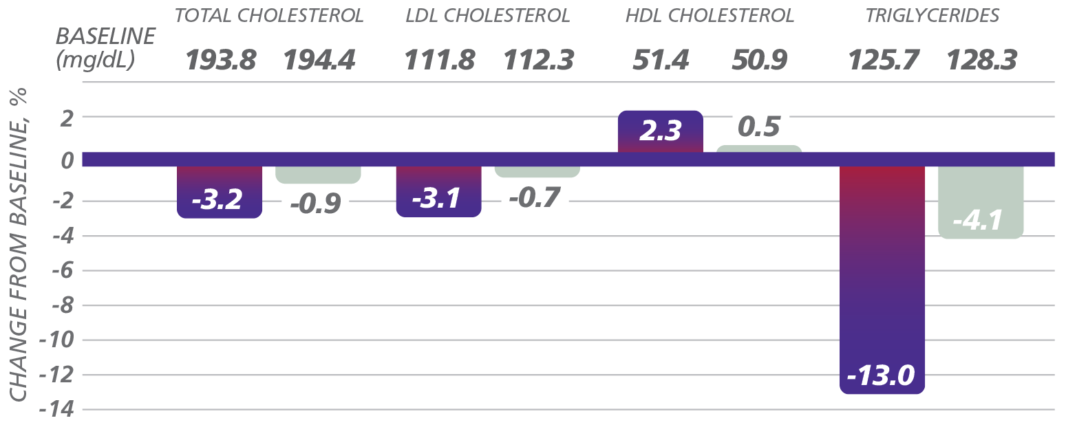 Graph depicting lipid profile results from a Saxenda® clinical trial