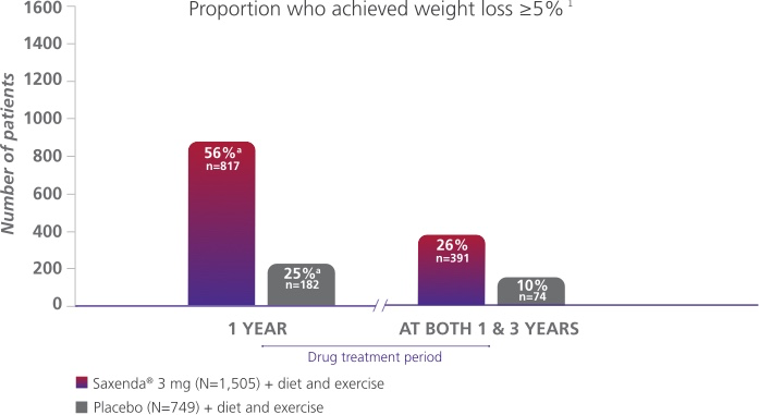 Graph depicting sustained weight loss results from a Saxenda® clinical trial