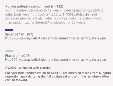 Sample information for results relating to 'Mean Weight Loss From Start of Run-in Period to End of Trial'