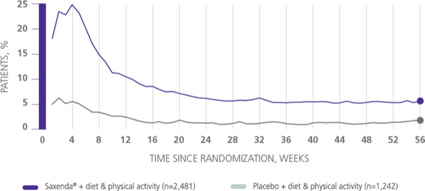Graph depicting incidence of nausea from a Saxenda® clinical trial
