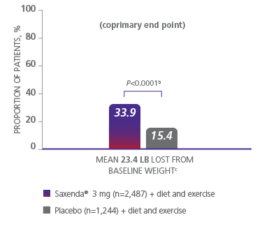 Graph depicting weight loss results from a Saxenda® clinical trial