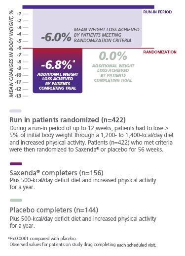 Graph depicting additional weight loss results from a Saxenda® clinical trial