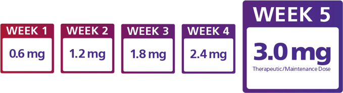 The Saxenda® dosing schedule