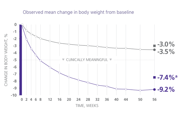 Graph depicting clinically significant weight loss results from a Saxenda® clinical trial