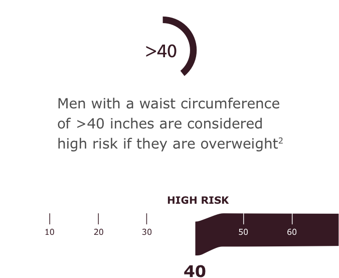 Men with a waist circumference of >40 inches are considered high risk if they are overweight2