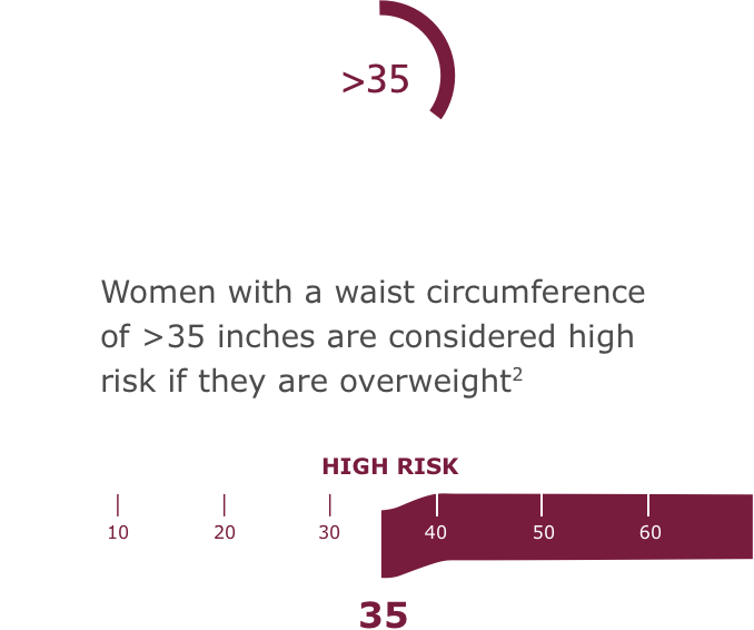 Women with a waist circumference of >35 inches are considered high risk if they are overweight2